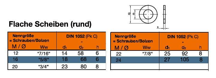DIN 1052 Typ C