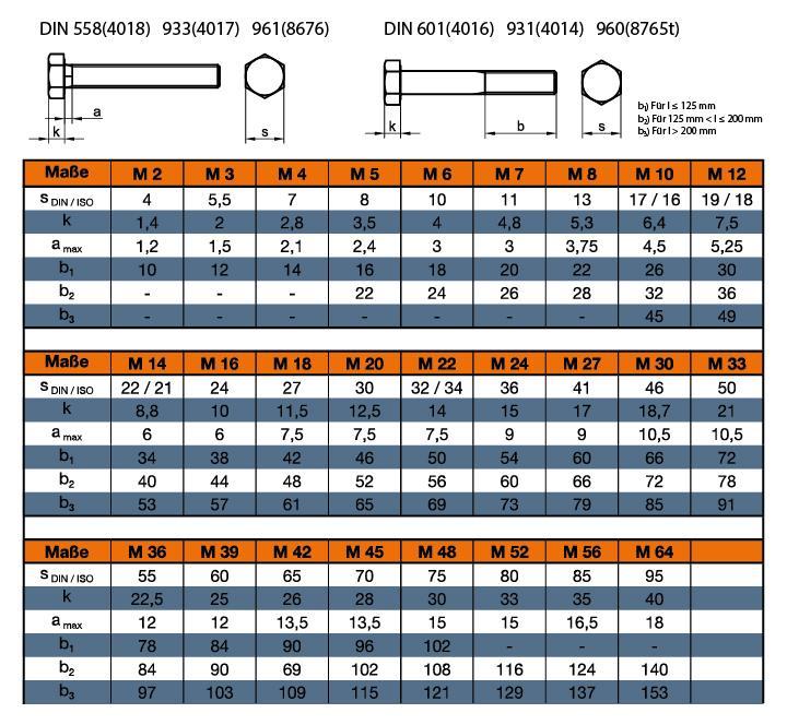 Din 933 sechskantschraube mit gewinde bis zum kopf online for Din 6812 tabelle 18