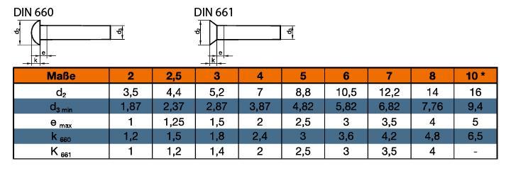 DIN 661