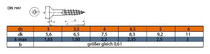 DIN 7997
