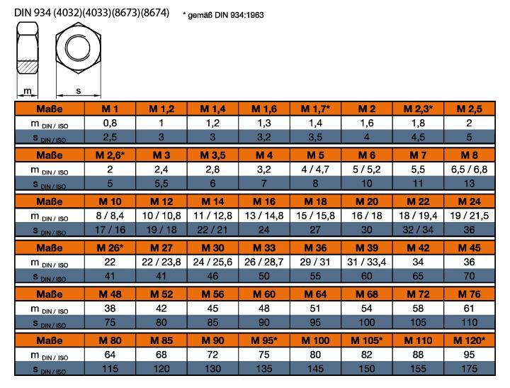 iso 8673 sechskantmutter iso typ 1 feingewinde online kaufen